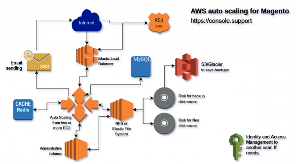 AWS auto scaling for Magento. Console.Support
